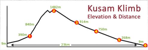 Kusam profile